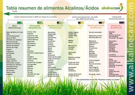 tabla alimentos alcalinizantes dieta alcalina y alcalinidad entrevistamos al equipo de