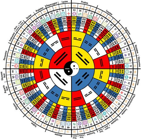 i ching i ching esoteric online