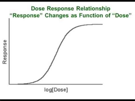 What Is A Relationship Dose Response Relationship