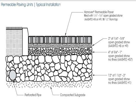 Delta Kitchen Faucet Installation by Concrete Paver Design Pavement Permeable Pavers Detail