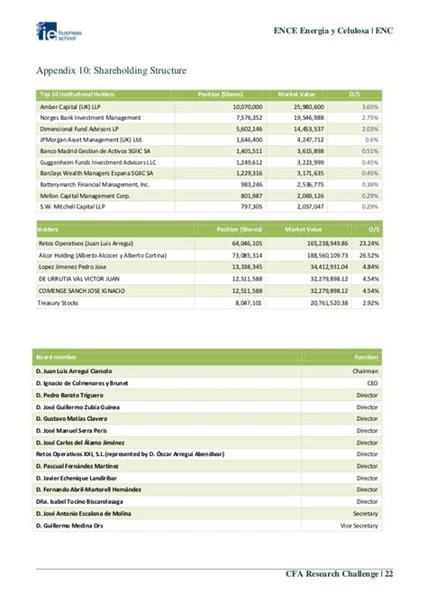 Ie Mba Program Structure by Ie Business School Cfa Research Challenge