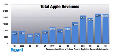 apple yearly revenue all time mac ipad sales help apple turn in record quarter