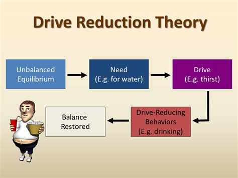 drive reduction theory exle and emotion ppt download