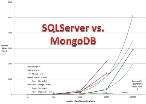 Db Vs Mongo Db by C Reasons For And Against Moving From Sql Server To