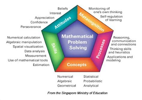 singapore math lesson plan template singapore math lesson plan template image collections