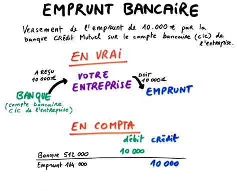 Credit Formation Dirigeant Ecriture Comptable Les Op 233 Rations Comptables Lors D Un Emprunt Bancaire Zefyr