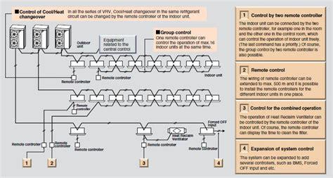 daikin vrv wiring diagram 25 wiring diagram images