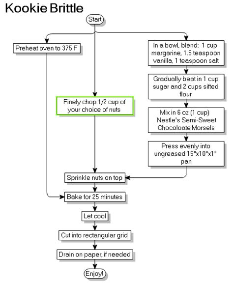 visual basic flowchart visual basic flowchart create a flowchart