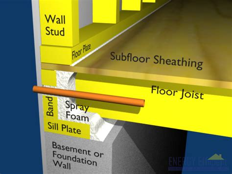 insulate basement sill plate insulation how could one insulate sill plate from the