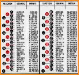 7 decimal to fraction chart musicre sumed