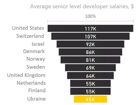 design engineer iii salary what is the average salary for a senior software engineer