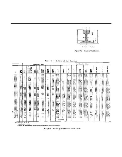 Rail Sections by Appendix C Details Of Rail Sections