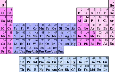 Periodic Table Polarity by Shschemistry1 Atomic Theory