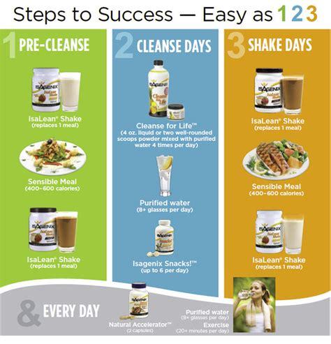 How Much Chlorella Per Day To Detox by Isagenix 9 Day Cleanse And Burning System Wholesale