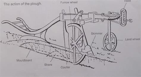 diagram of plough ploughing gressenhall farm and workhouse