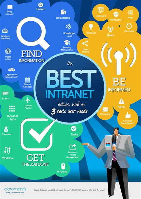 alex chang sharepoint portal redesign 95 best images about intranet designs on pinterest