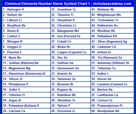 Chemical Elements Chart 1 Printable Atomic Number Name ... Element Symbols And Names