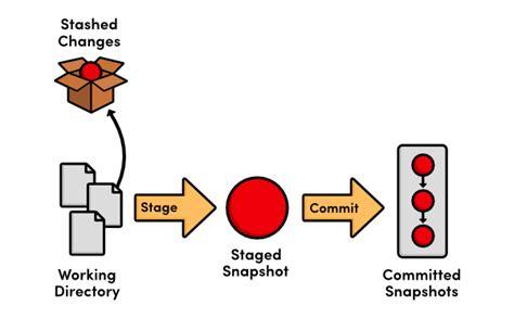 Tutorial Git Stash | quick tip leveraging the power of git stash