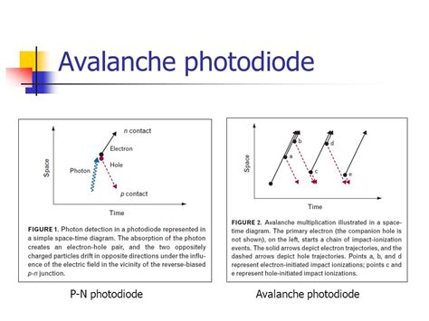 avalanche photodiode optical communication avalanche photodiode excess noise 28 images zener phenomena in ingaas inalas inp avalanche