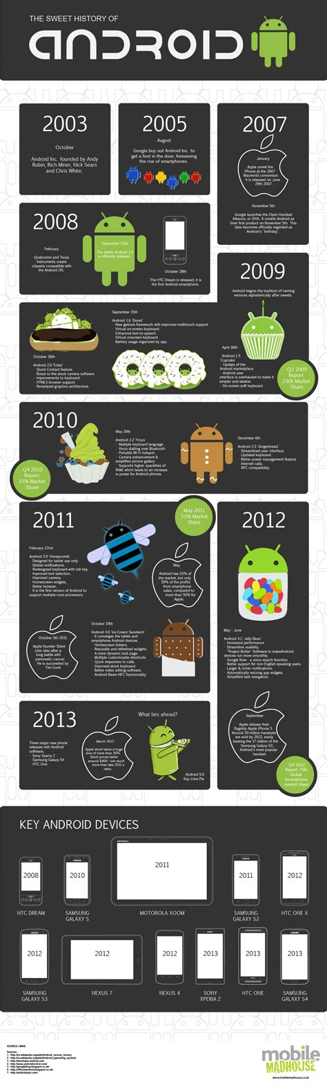 history of android the sweet history of android visual ly