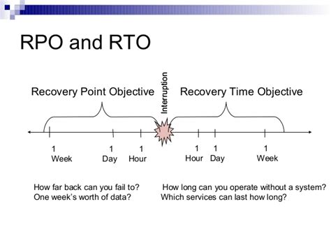 Recovery Point Objective Template by Business Continuity And Disaster Recovery