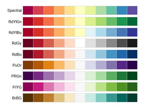 negative colors raster map with discrete color scale for negative and