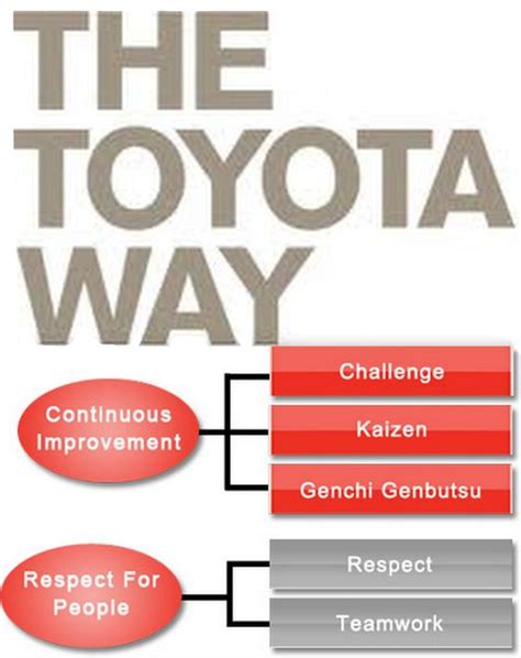 Toyota Kaizen The Toyota Way S 5 Principles 1 Challenge 2 Kaizen