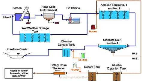 sewage treatment flow diagram wastewater treatment process schematic get free image