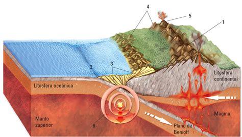 limites de friccion los sismos placa tect 243 nica geofrik s