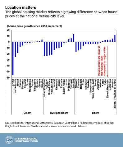 chart of the week: global house prices where is the boom