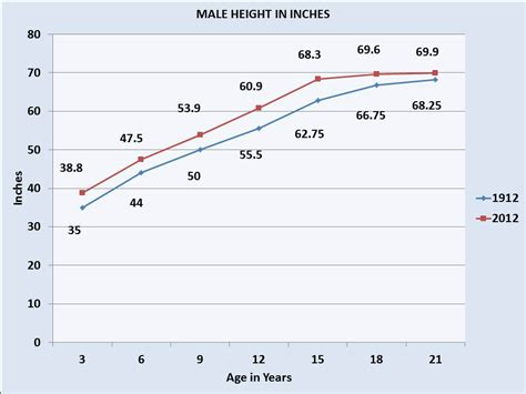 average height average height for males and females in 1912 and 2012 a