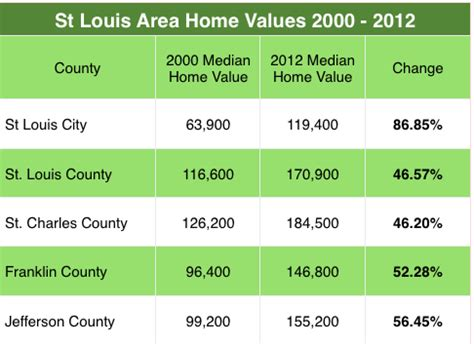 which st louis area county had the best home value