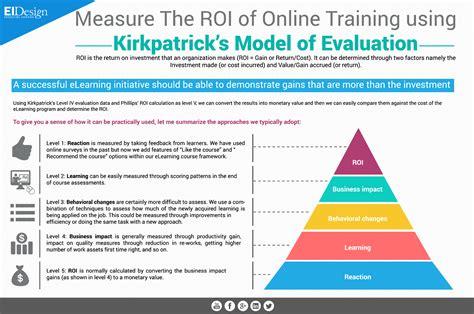 Working Roi Design | measure the roi of online training eidesign