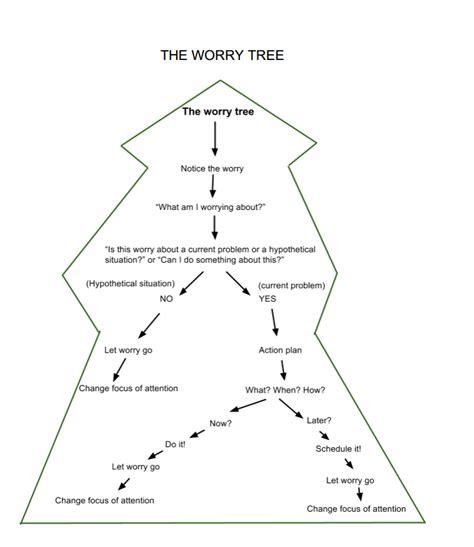 tree diagram worksheet tree diagram worksheets tree get free image about wiring