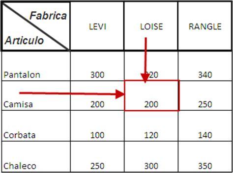 tabla de doble entrada busqueda en una tabla de doble entrada