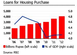indian housing loans india s house prices are now falling real estate price