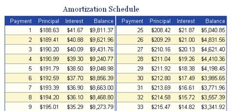 Car Amortization Spreadsheet by Loan Amortization Auto Madrat Co