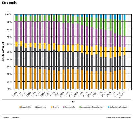 Wieviel Kilowattstunden Verbraucht Ein Haushalt 4875 by Wieviel Co2 Emissionen Pro Kwh Kilowattstunde Strom