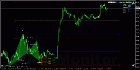 abcd pattern indicator mt4 download free download harmonic pattern detection indicator forex