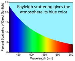 rayleigh scattering the free encyclopedia
