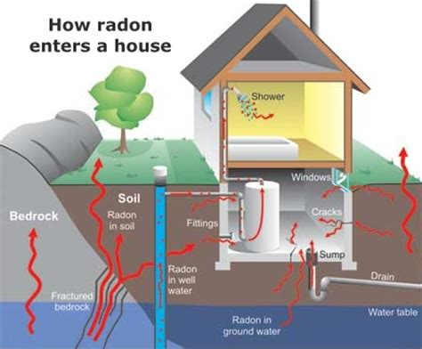 what is radon answers about the dangers testing and