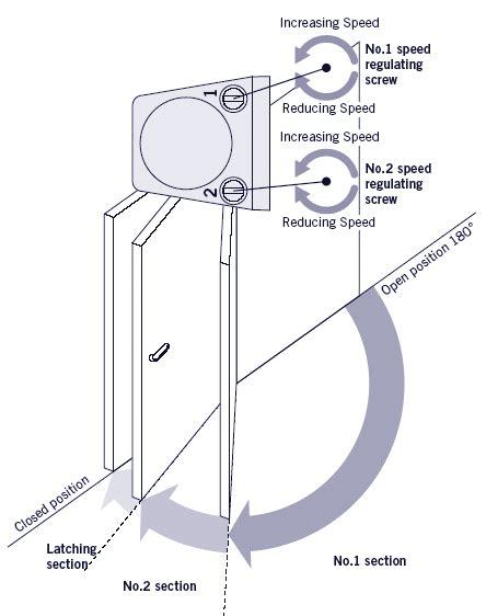 Nhn Surface Mount Overhead Door Closers 80 Series Overhead Door Closer Adjustment