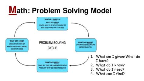 Of Mba Problem Solving Model by Stem Models Of Inquiry