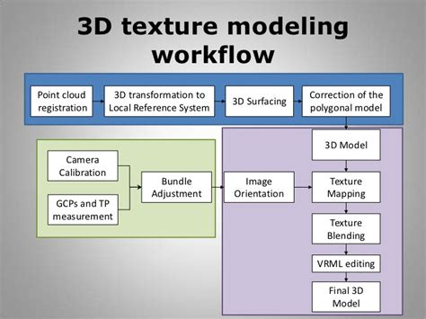 modeling workflow modeling workflow 28 images high resolution textured