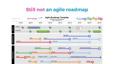 Creating Agile Product Roadmaps Everyone Understands Agile Roadmap Template