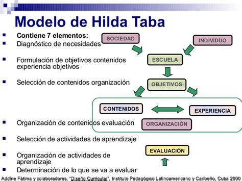 Modelo Curricular Hilda Taba Marco Te 243 Para El Dise 241 O Curricular