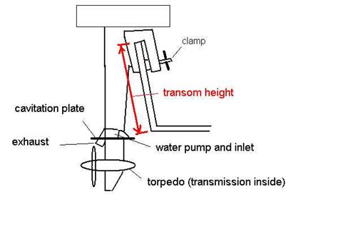 boat height on transom jim michalak s boat designs the index