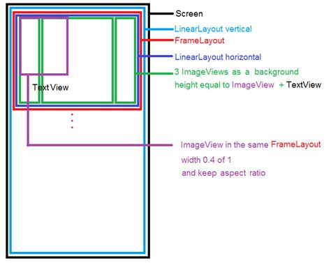 frame layout weight android android view s height relative to other view s height in