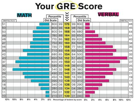 Average Gre Scores By Program Ranking Mba by Schools Accepting Lower Gre Scores