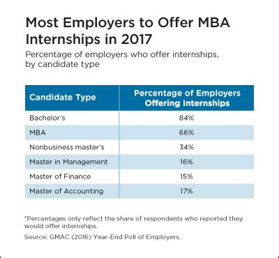 Mba Intern Salary by Rising Salaries And Hiring Trends Are You Ready For An